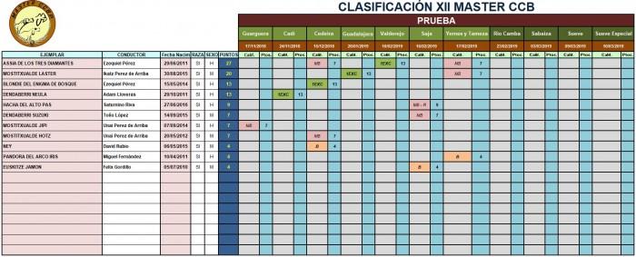 clasificacion tras Yernes