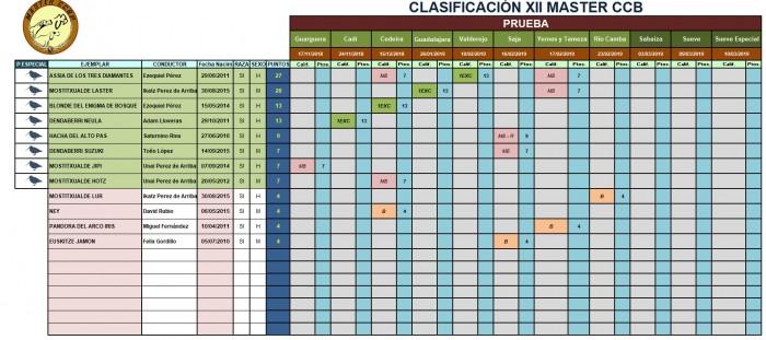 clasificacion tras Leon