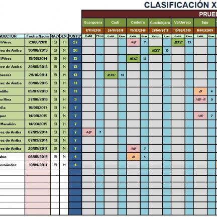 clasificacion tras Sabaiza